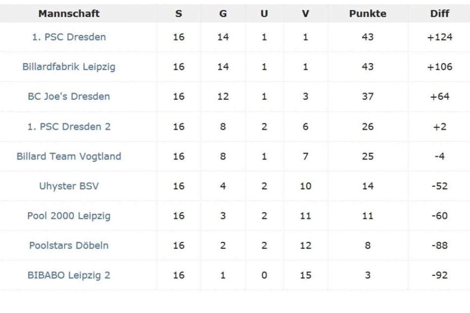 Die Tabelle mit dem PSC Dresden an der Spitze.