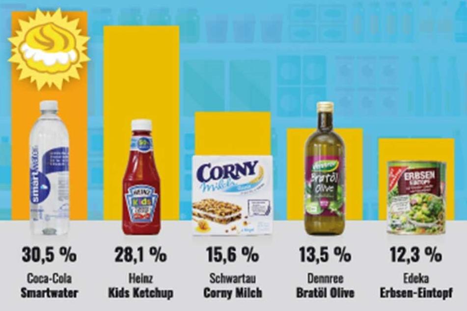 So stimmten die Verbraucher über die Produkte zur dreistesten Werbelüge ab.