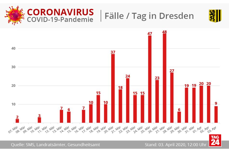 In Diagramm-Form sind die bestätigten Corona-Fölle pro Tag in der Landeshauptstadt Dresden zu sehen.