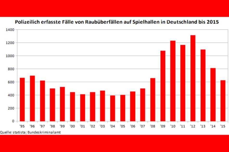 Statistische Auswertung zum Thema Spielhallenüberfälle in Deutschland (bis 2015).
