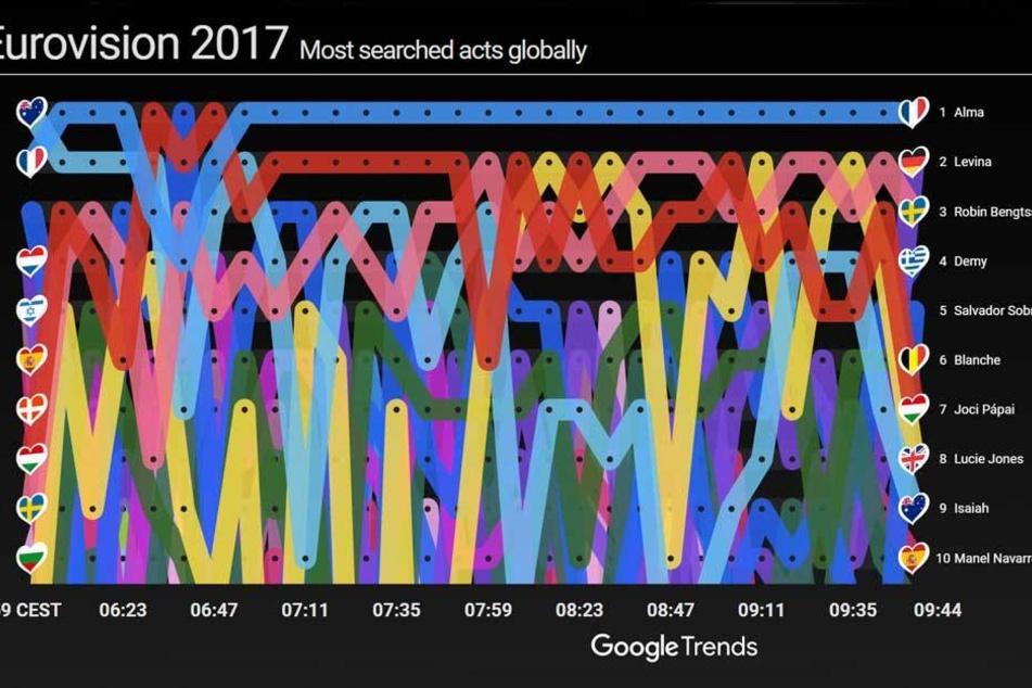 Deutschland auf Platz zwei in den Suchergebnissen (Stand 09.44 Uhr)