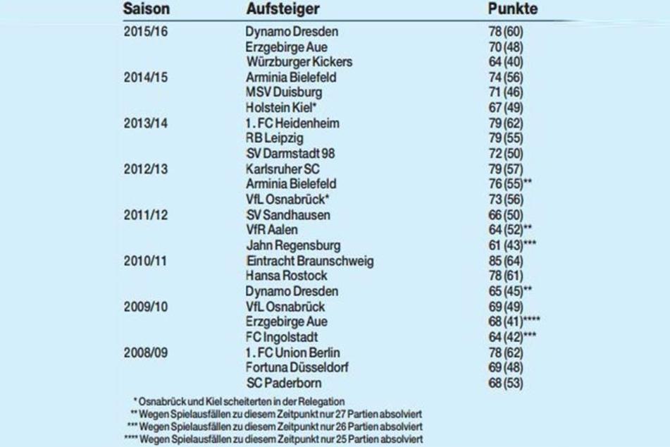 Die Statistik zeigt die Aufsteiger der letzten Jahre.