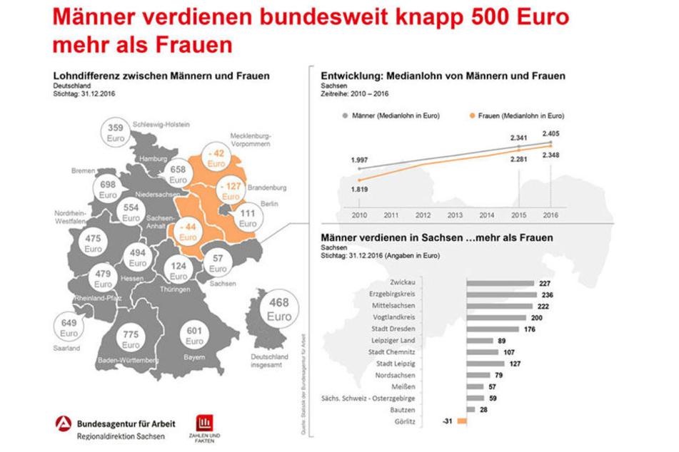 Nur in Görlitz verdienen Frauen - statistisch - mehr als Männer.