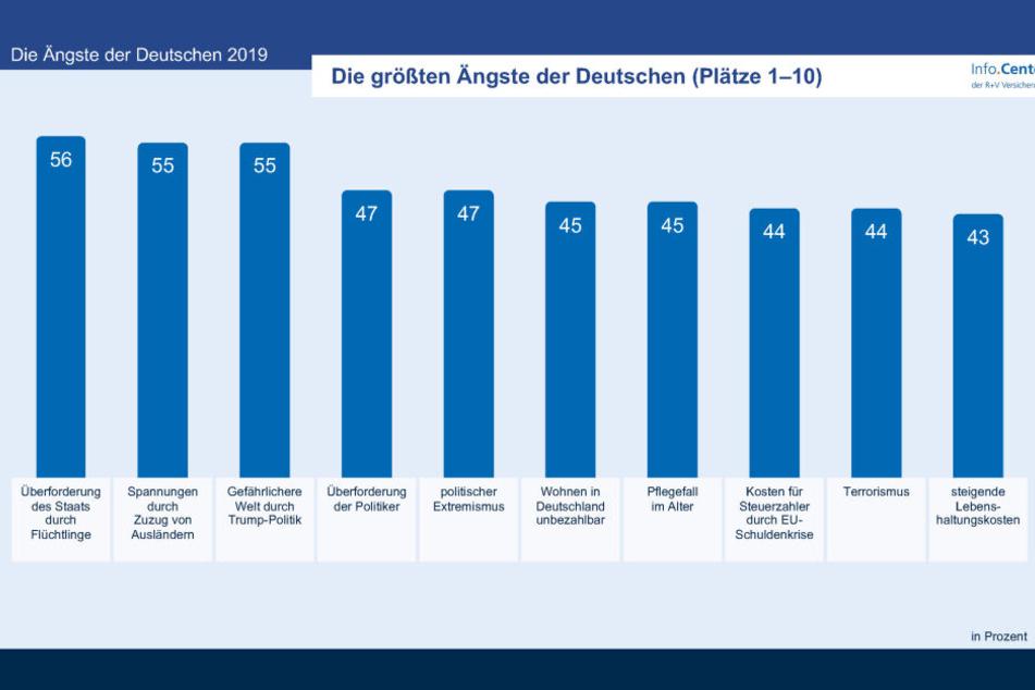 Die Top 10 Ängste der Deutschen.