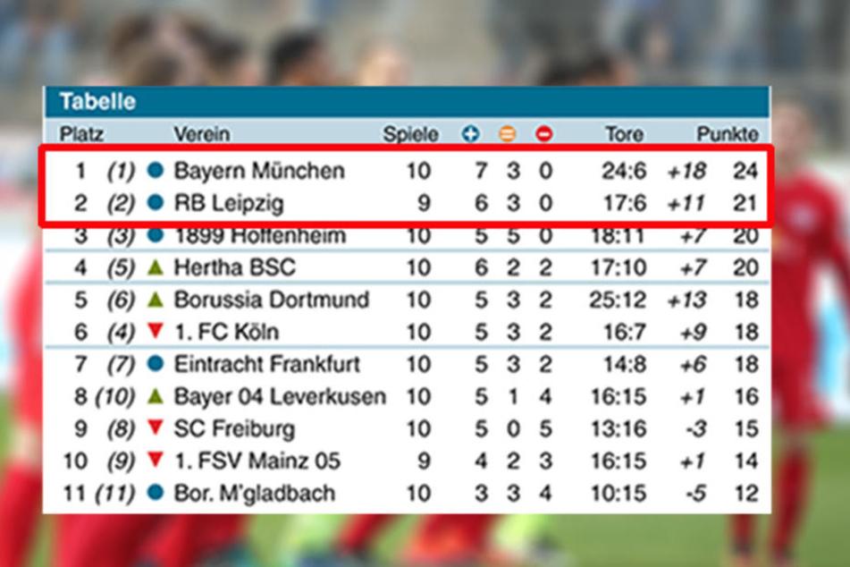 Die aktuelle Tabelle: Nur ein Sieg trennt den RB von den Bayern.