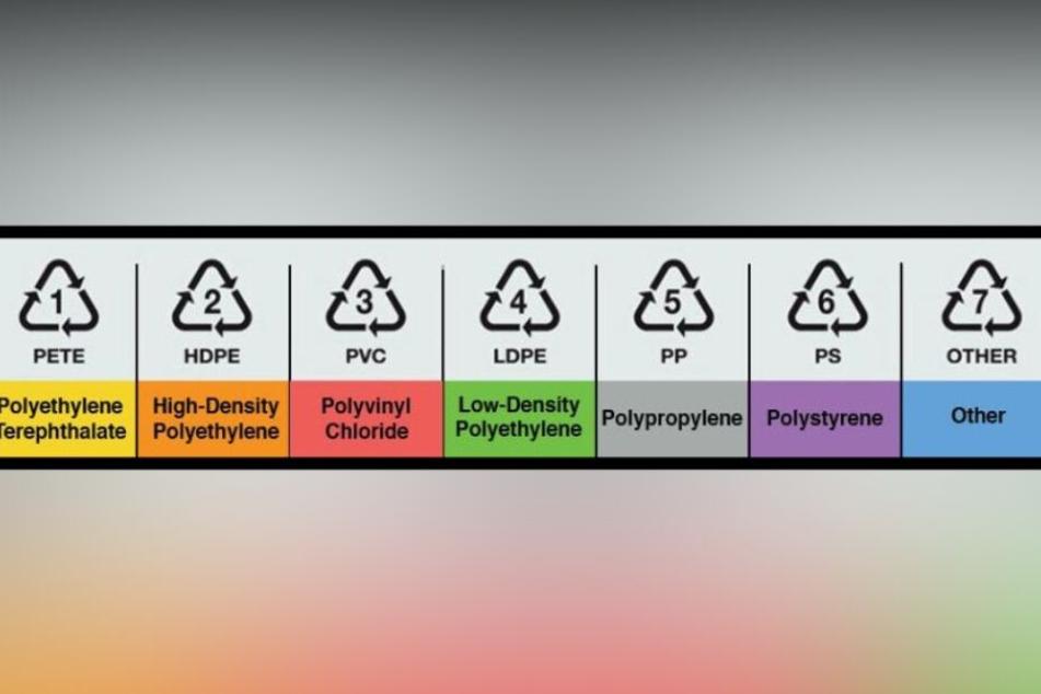 Eine Übersicht über die sieben unterschiedlichen Plastiksorten.