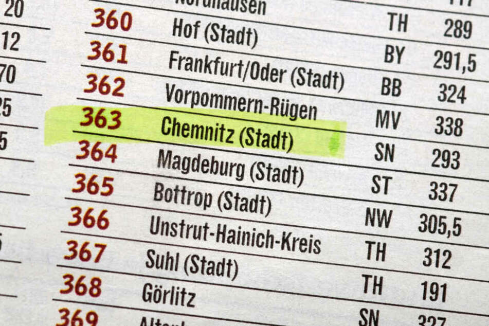 """Im Regionalvergleich von """"Focus Money"""" schneidet Chemnitz schlecht ab."""