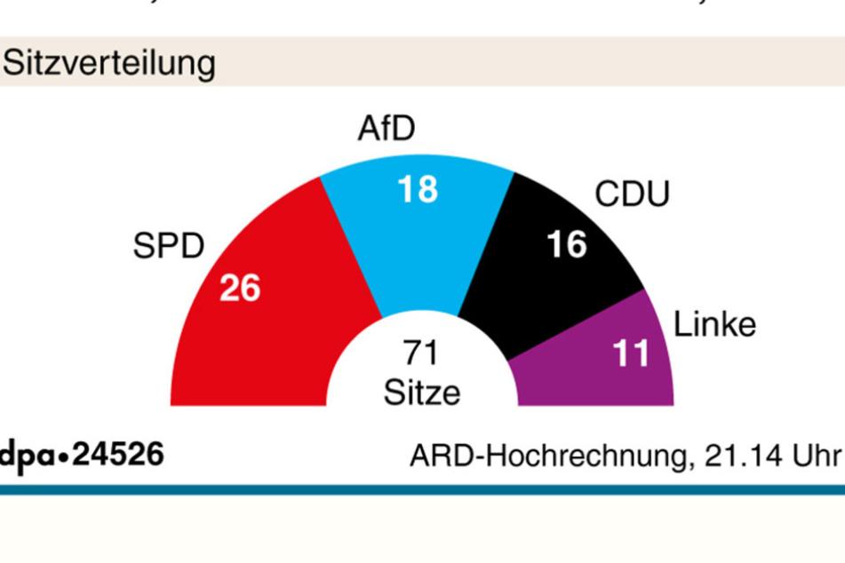 Die Sitzverteilung im Landtag nach der Hochrechnung von 21:14 Uhr.