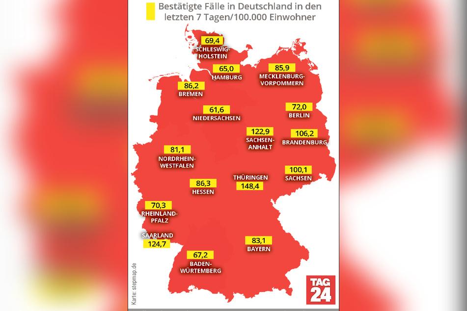 Thüringen weist mit 148,4 derzeit die höchste 7-Tage-Inzidenz in Deutschland auf.