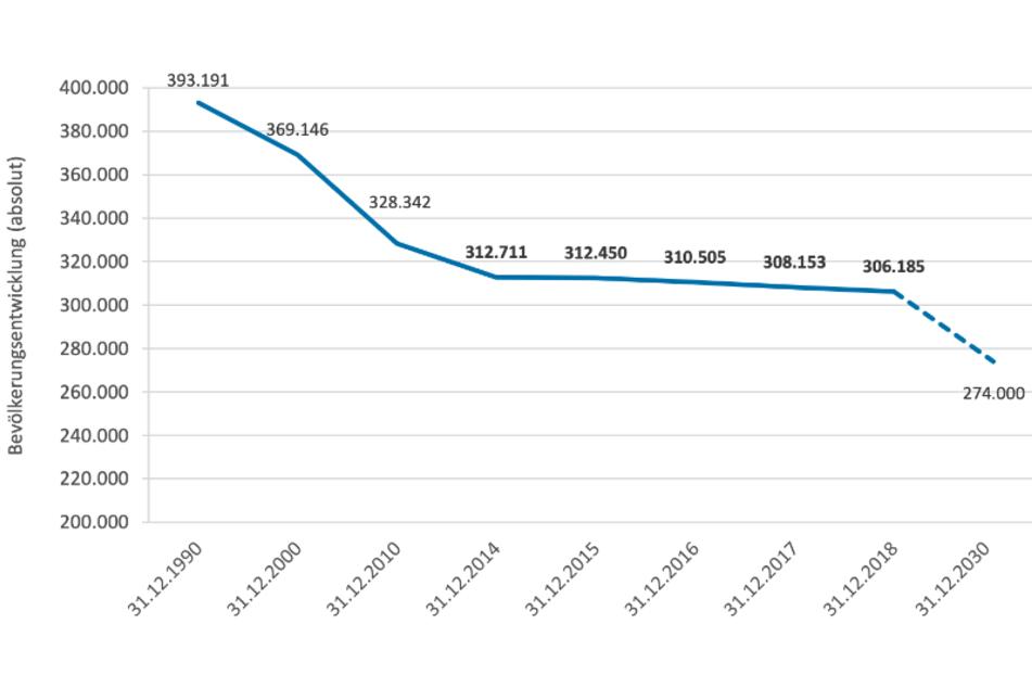 Die Bevölkerungsentwicklung im Landkreis Mittelsachsen seit 1990. Die Einwohnerzahl ist seit der Wende dramatisch gesunken!