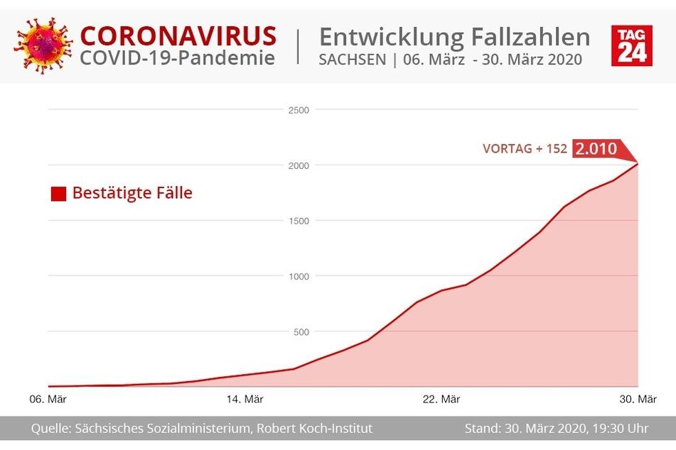 Am Montagabend ist die Zahl der bestätigten Corona-Infektionen in Sachsen weiter gestiegen und liegt jetzt bei 2010 Fällen.