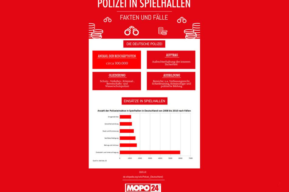 Fakten zur deutschen Polizei und Statistik zu Einsätzen in Spielhallen