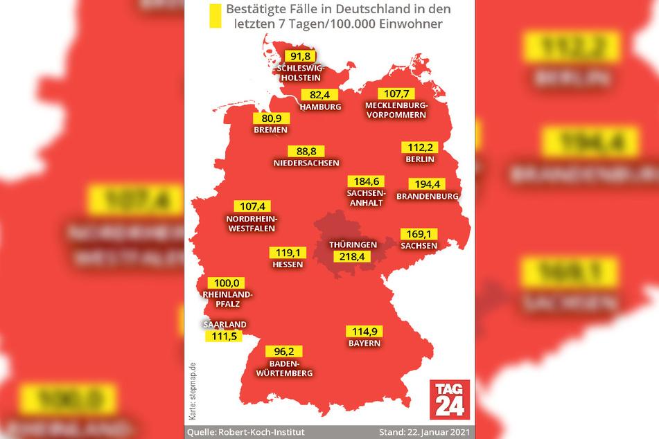Unter allen deutschen Bundesländern weist Thüringen derzeit mit 218,4 die höchste 7-Tage-Inzidenz auf.