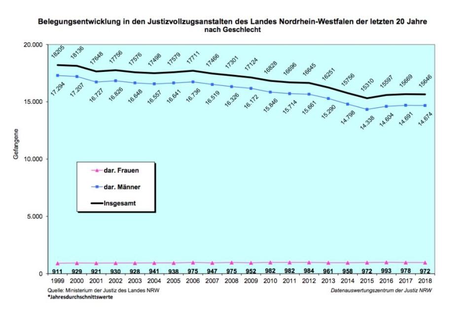 Die Anzahl der Insassen in NRW in den letzten Jahren.