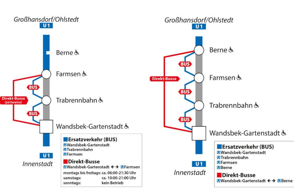 Vom 4. bis 17. Oktober fahren Busse statt Bahnen zwischen Wandsbek-Gartenstadt und Farmsen, vom 18. bis 20. Oktober ist die Strecke bis Berne verlängert.