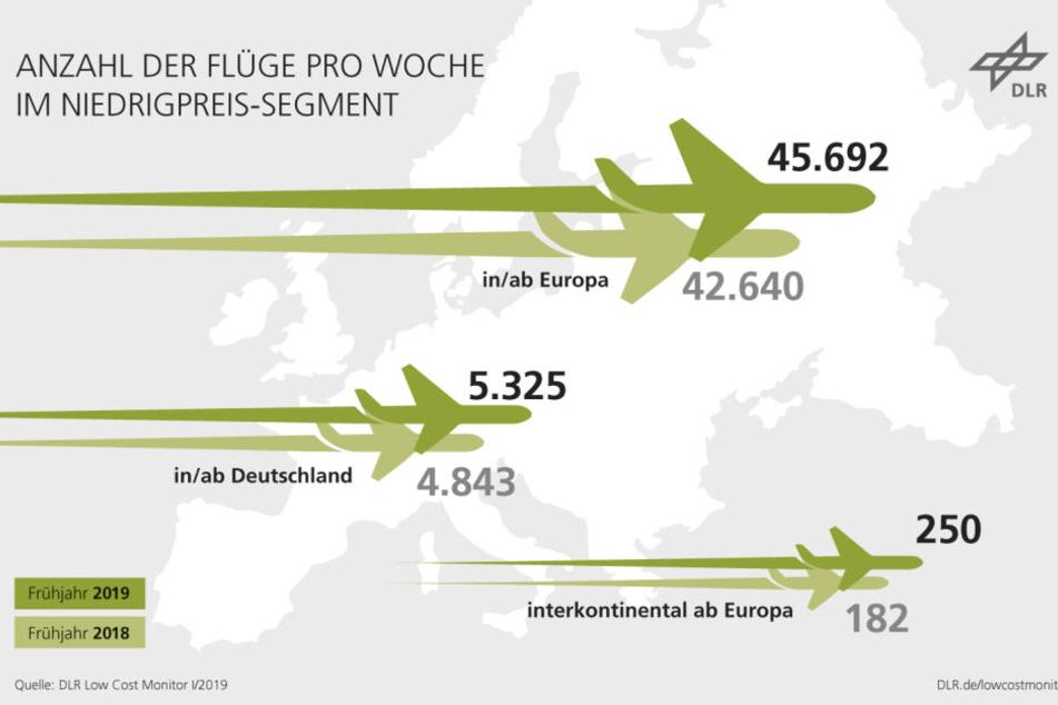 Die Anzahl der Flüge der Billigflieger-Airlines steigt.