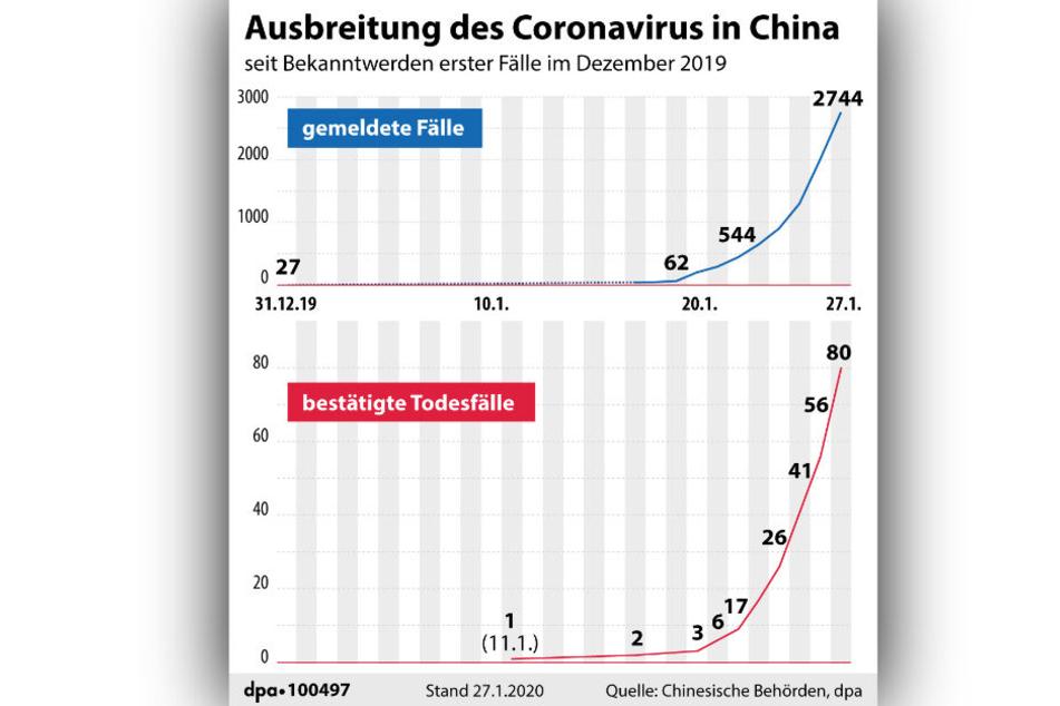 Die Grafik zeigt die Ausbreitung des Coronavirus in China.