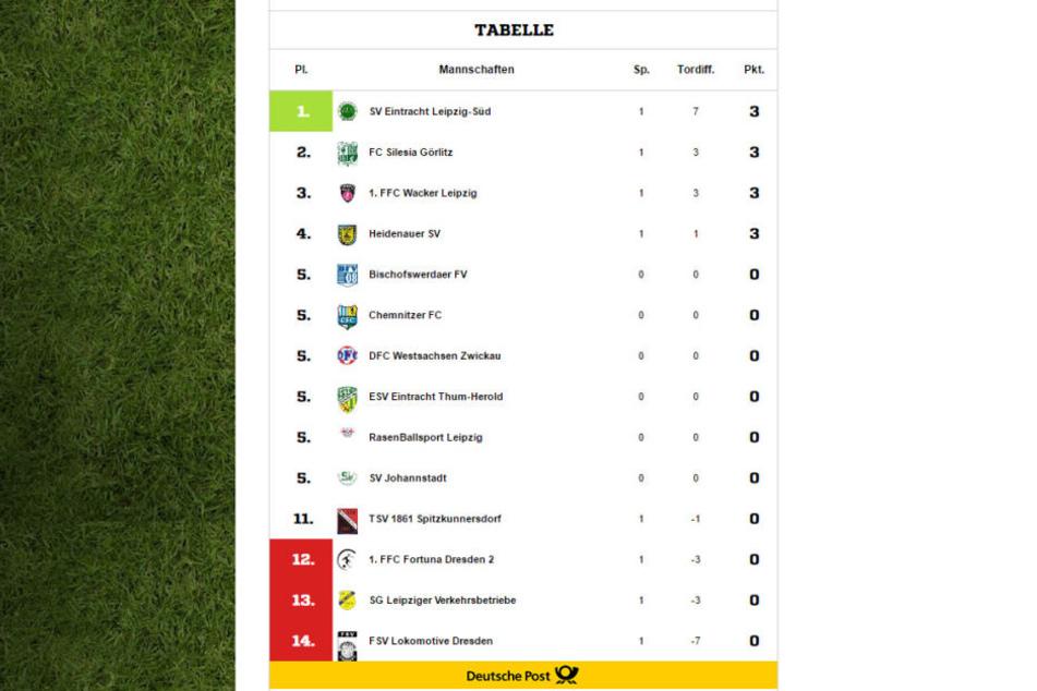 Die Tabelle der Frauen. RB Leipzig wurde beim ersten Spiel boykottiert.