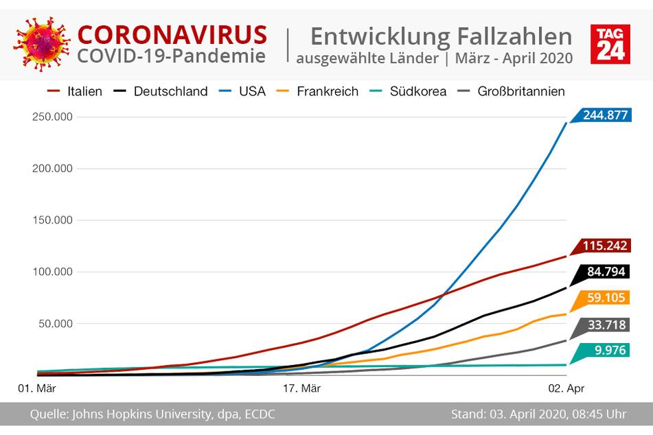 Eine Statistik über den Anstieg in den einzelnen Ländern.