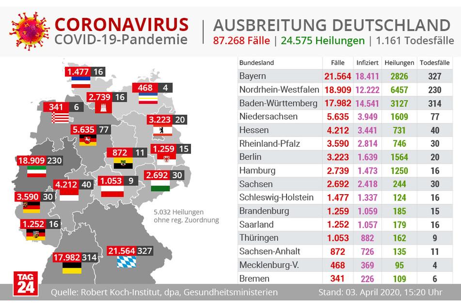Der aktuelle Stand in Deutschland.