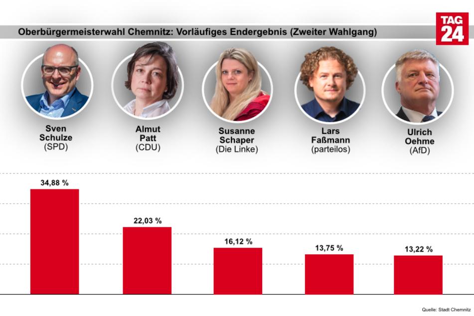 Das vorläufige Endergebnis der Chemnitzer OB-Wahl (Zweiter Wahlgang).
