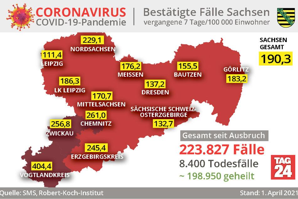 Nach wie vor ist der Vogtlandkreis der größte Corona-Hotspot Sachsens. Die Sieben-Tage-Inzidenz liegt dort bei 404,4.