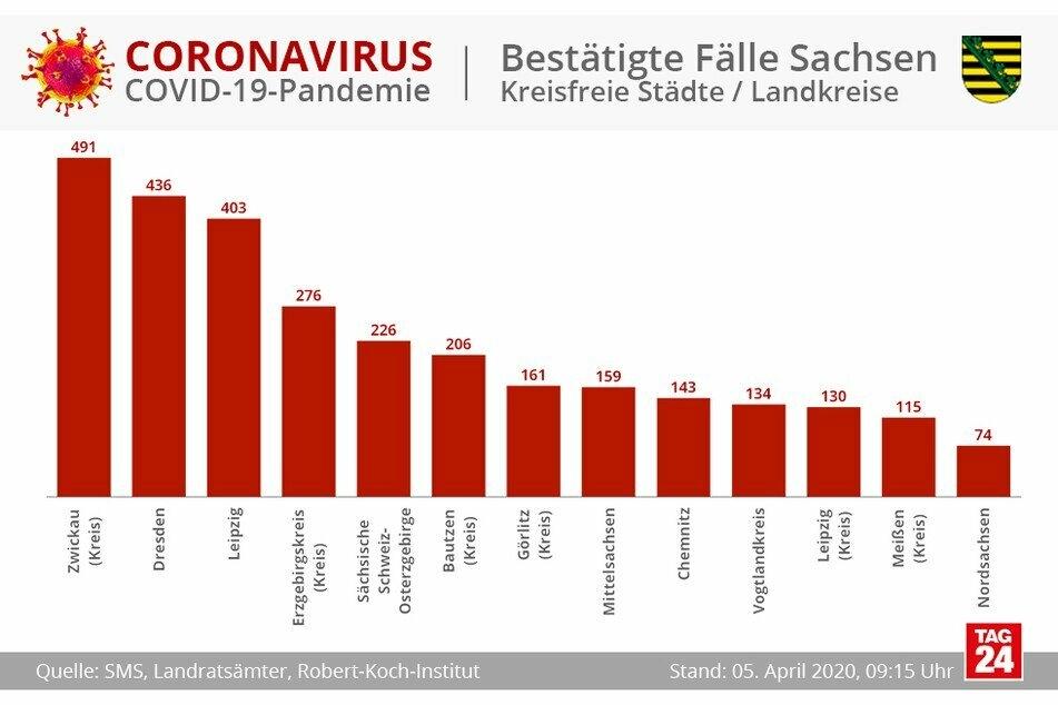 Der Landkreis Zwickau hat am meisten Infizierte.