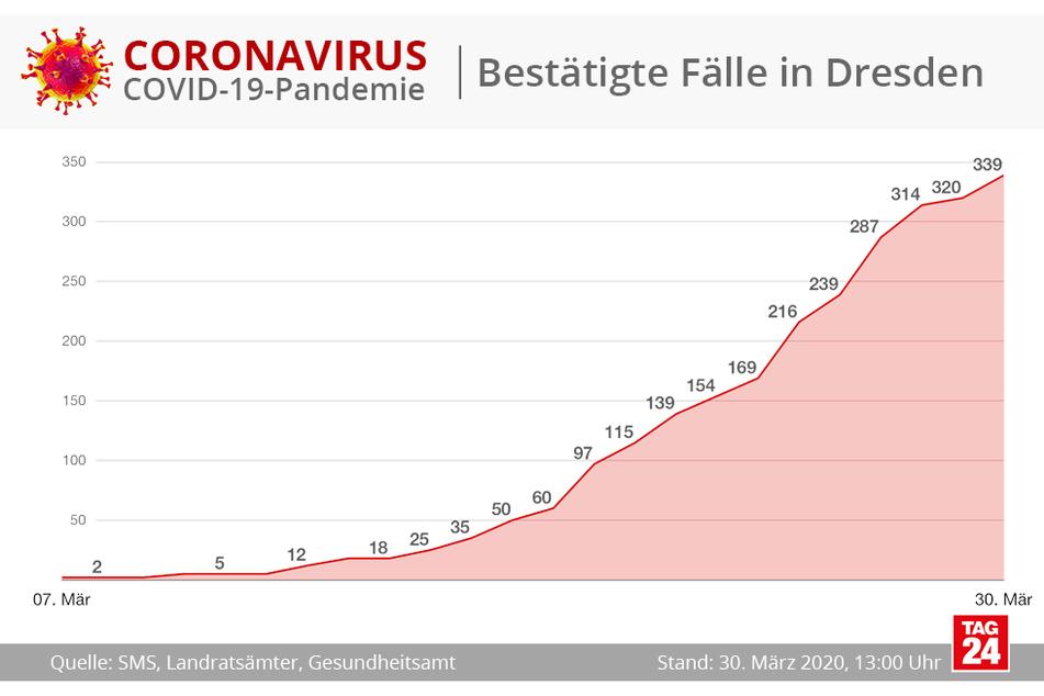 Die Kurve zeigt den Verlauf der Entwicklung der bestätigten Coronavirus-Fälle für die Landeshauptstadt Dresden.