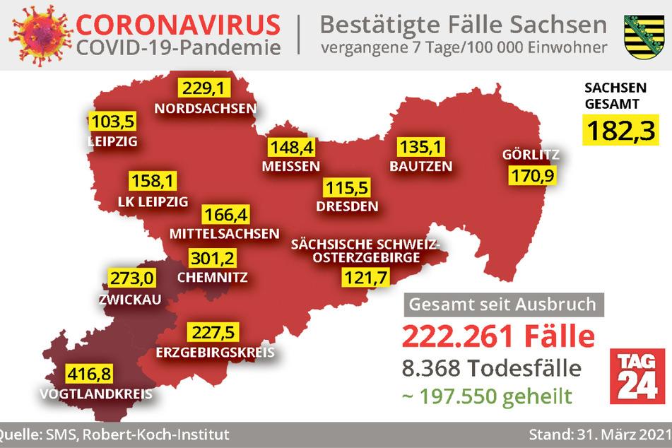Nach wie vor ist der Vogtlandkreis der größte Corona-Hotspot Sachsens. Die Sieben-Tage-Inzidenz liegt dort bei 416,8.