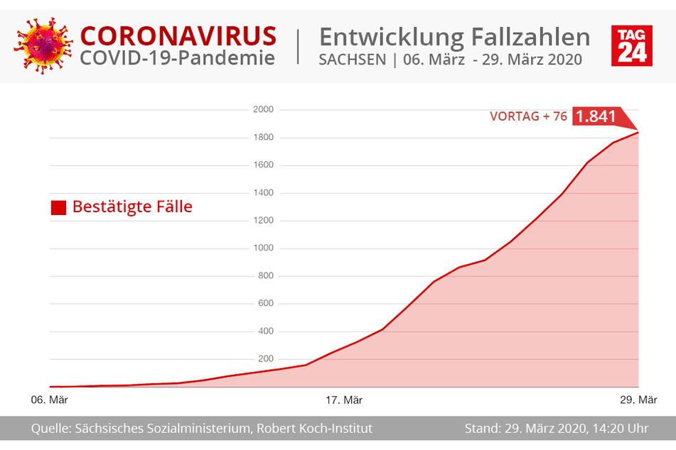 Die aktuelle Entwicklung für Sachsen.