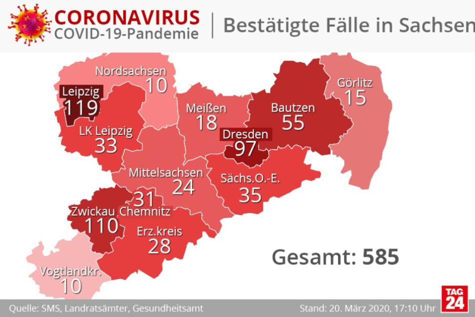 Die Zahl der Infizierten in Sachsen liegt derzeit bei 585.