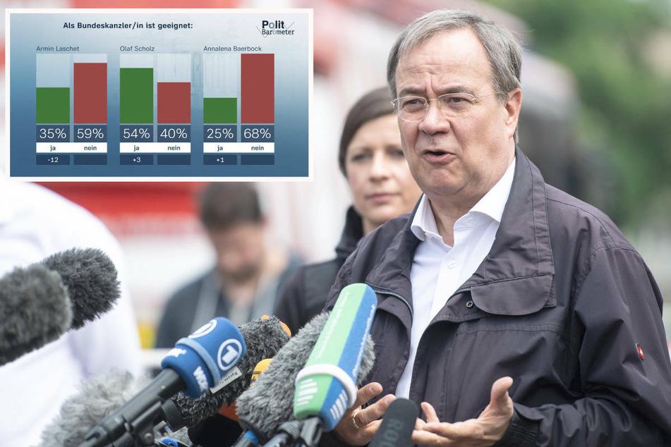ZDF-Politbarometer: Armin Laschet stürzt bei Umfrage ab