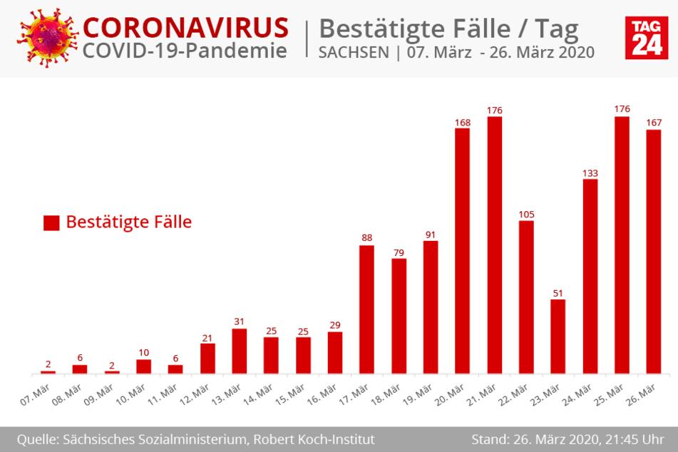 Neuerkrankungen pro Tag in Sachsen.