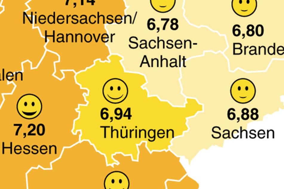 Thüringen liegt mit 6,94 Punkten in Ostdeutschland auf Platz 1 der Glücksskala.