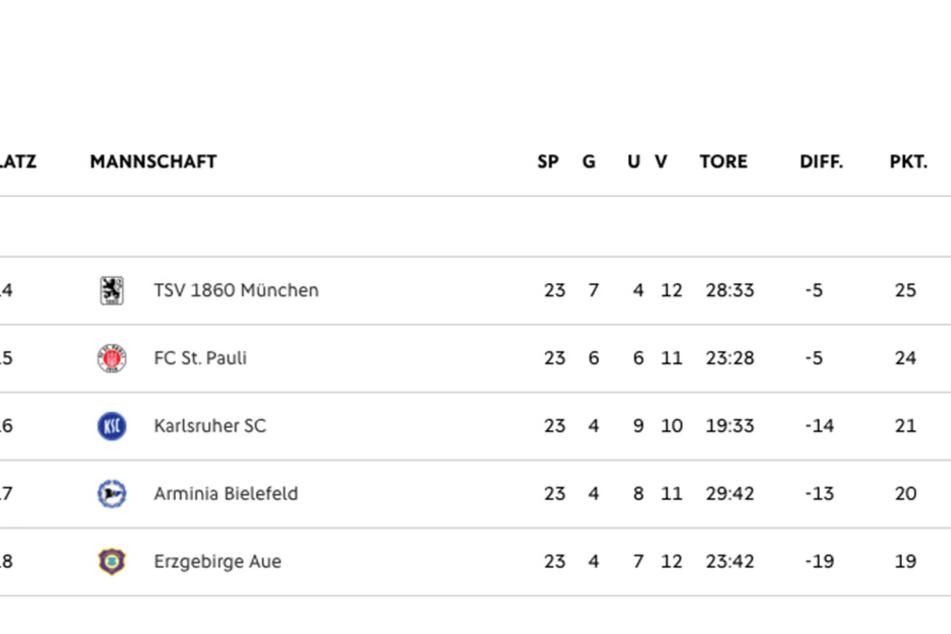 Ein Blick auf die Tabelle zeigt: Selbst der Kampf um den Relegationsplatz wird hart.