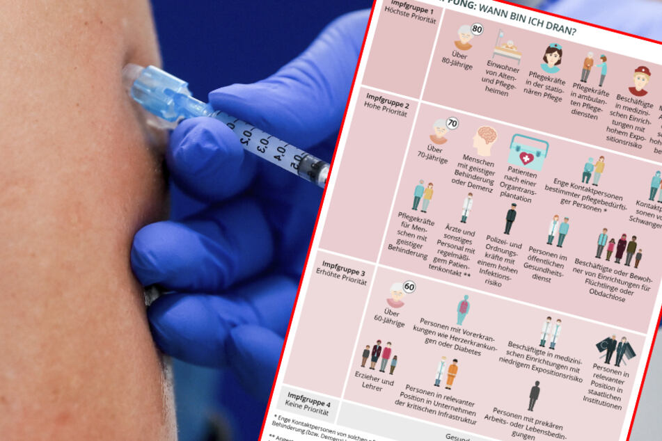 Corona-Impfung in Deutschland: Wann bin ich dran?