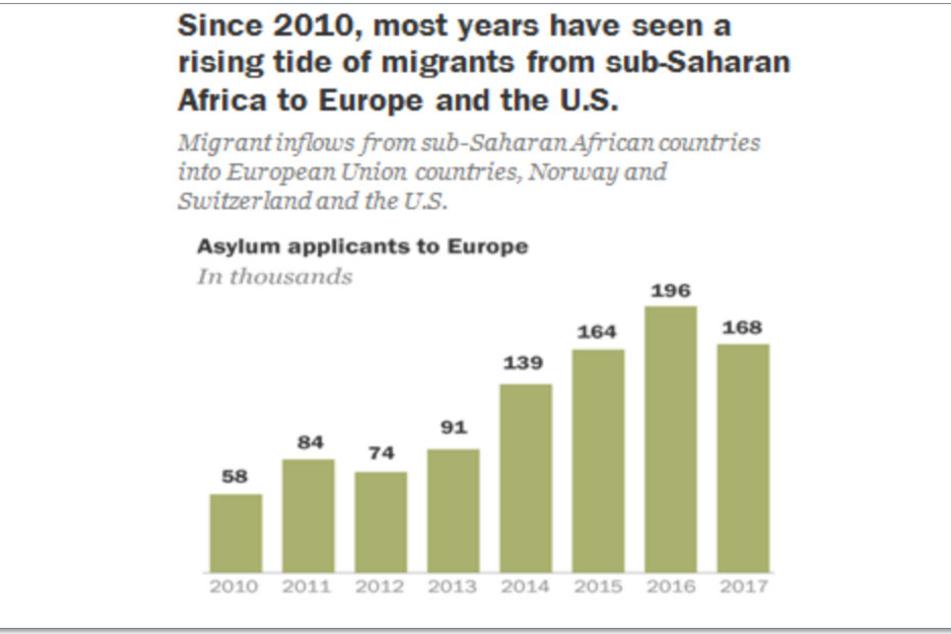 Migrationsbewegung seit dem Jahr 2010 in Richtung Europa.