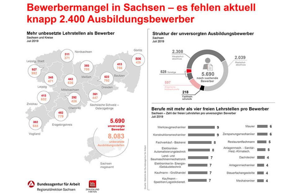 Mehr unbesetzte Ausbildungsstellen als Bewerber - diese Sachsenkarte zeigt, in welchen Regionen das Verhältnis am gravierendsten ist.