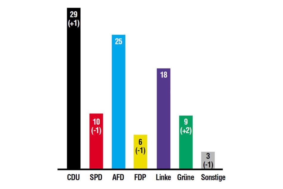 So würden die Sachsen wählen, wenn jetzt Landtagswahl wäre.