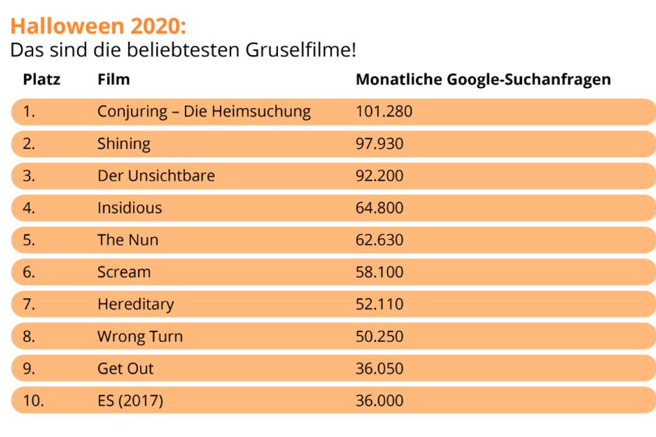 Die Top 10 der meistgesuchten Horrorfilme über Google.