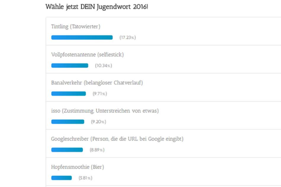 """Aktuell liegt """"Tintling"""" auf dem ersten Platz. Noch bis zum 31. Oktober kann für das Jugendwort 2016 abgestimmt werden."""