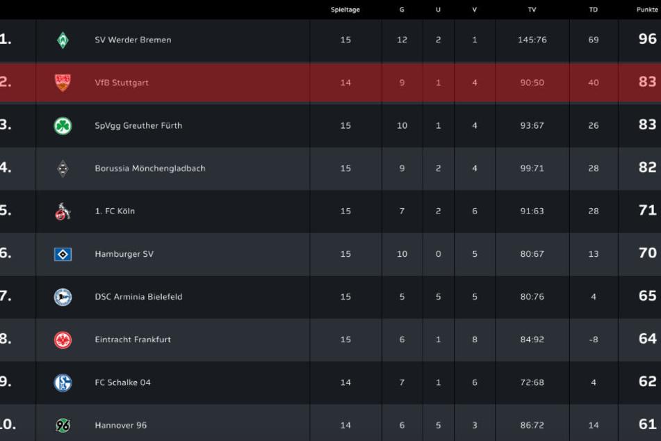 Die Stuttgarter eSport-Profis liegen vor ihrem 15. Spieltag mit 83 Punkten auf dem zweiten Platz und sind damit erster Verfolger von Spitzenreiter SV Werder Bremen.