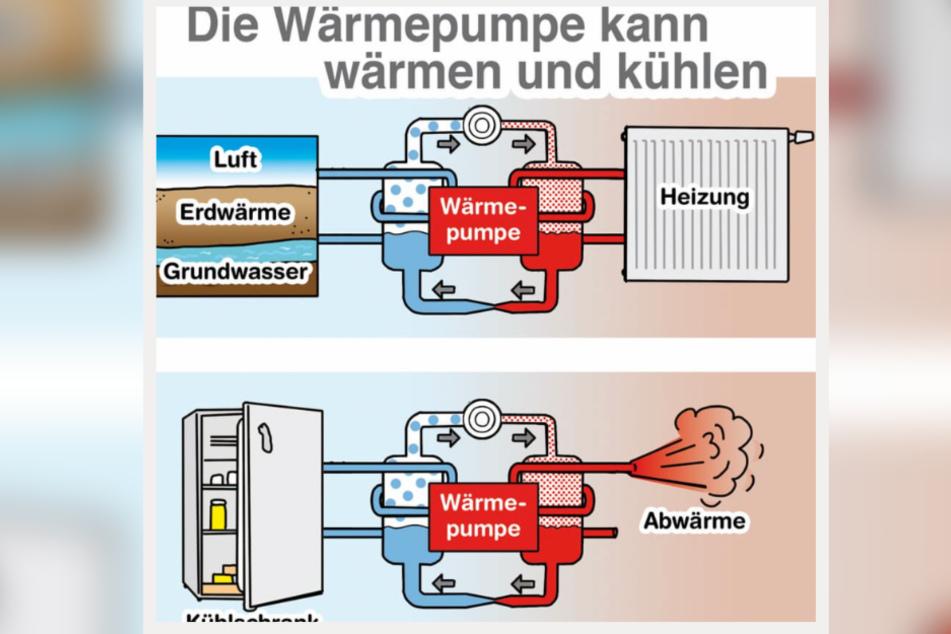 Eine Wärmepumpe funktioniert wie ein Kühlschrank - nur umgekehrt.