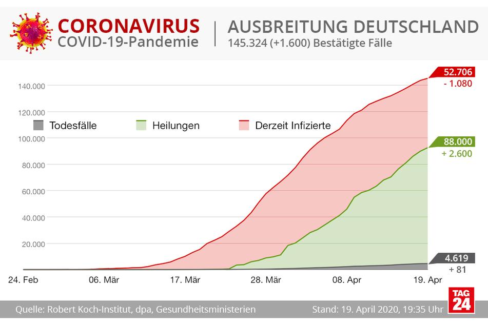 Die Ausbreitung in Deutschland.