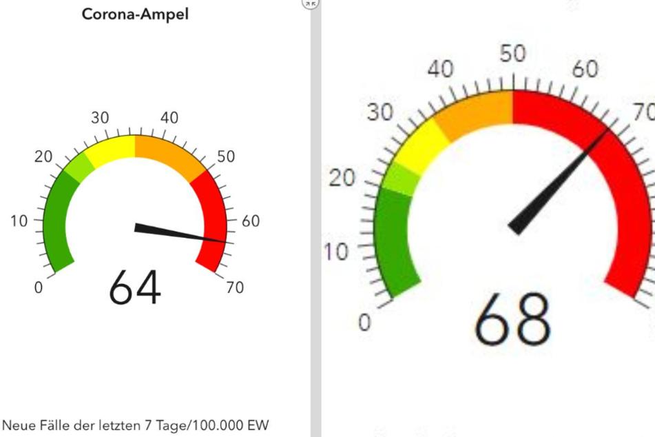 Statt bis 70 reicht die Skala der Corona-Ampel nun bis 100.
