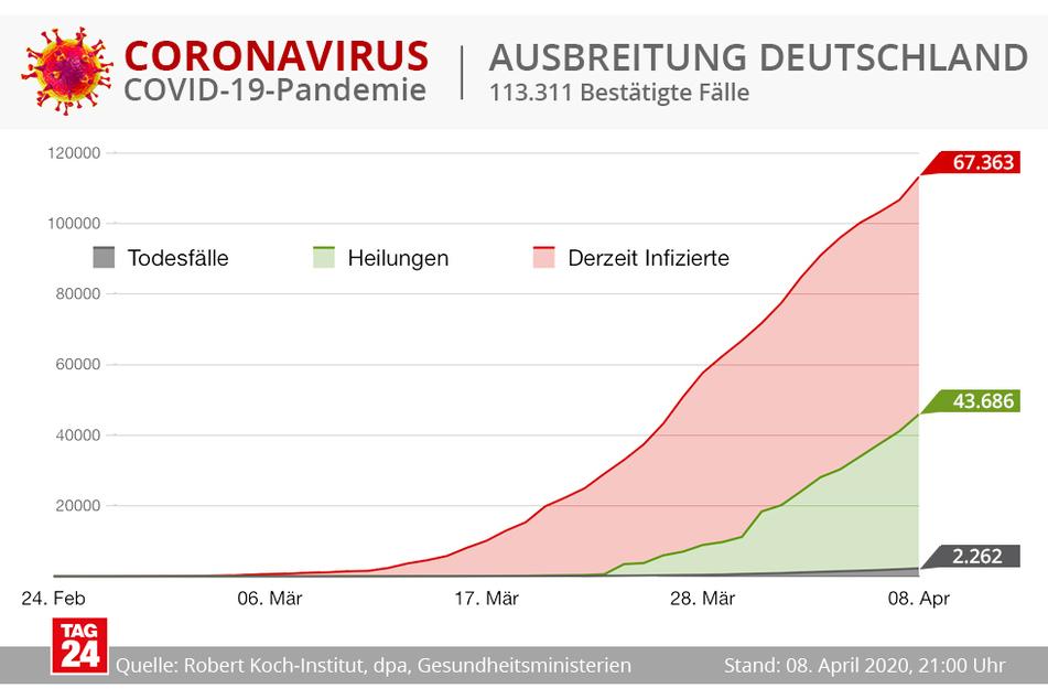 Die Corona-Fällen steigen auch in Deutschland noch immer weiter an.