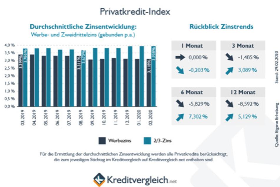 Diskrepanz zwischen Werbezinssatz und Zwei-Drittel-Zinssatz, Quelle: Kreditvergleich.net