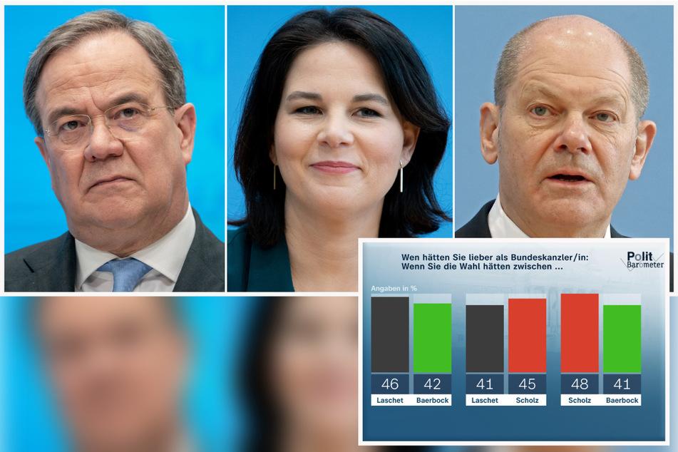 Annalena Baerbock (40, Grüne, M.) verlöre zurzeit ein direktes Duell sowohl gegen Armin Laschet (60, CDU, l.) als auch gegen SPD-Spitzenkandidat Olaf Scholz (62).