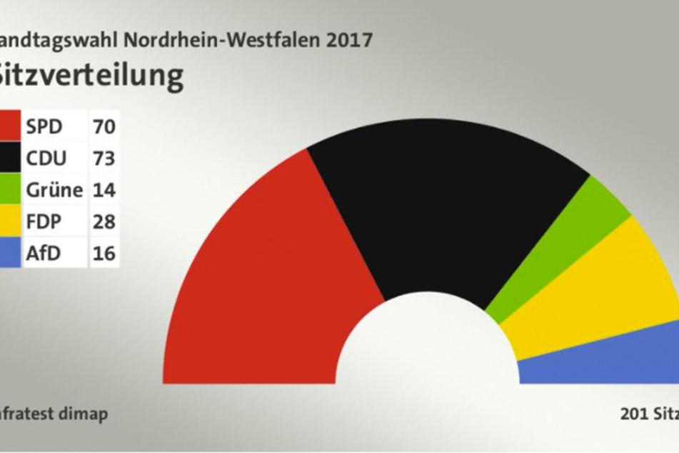 Bei der aktuellen Sitzverteilung hätte eine CDU-FDP-Koalition mit 101 Sitzen die absolute Mehrheit.