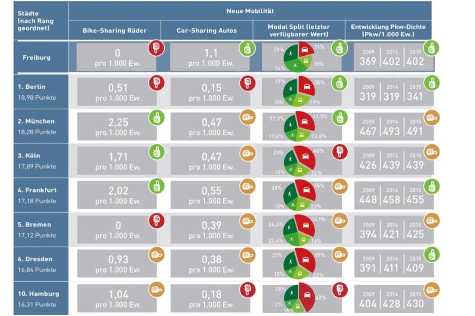 Das Mobilitäts-Ranking hat die 14 größten Städte Deutschlands unter die Lupe genommen. Hamburg hat es gerade so in die Top-Ten geschafft.